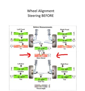 Work-life balance is like Wheel Alignment Steering Before shows significant misalignment - by Baylan Megino